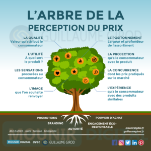 Mounir Digital - L'arbre de la perception du prix - Guillaume Girod