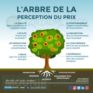 Mounir Digital - L'arbre de la perception du prix - Guillaume Girod