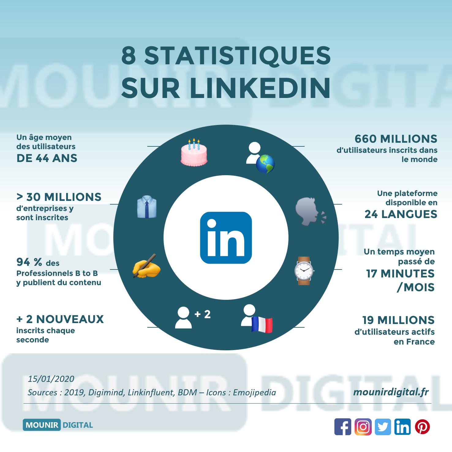 8 statistiques sur LinkedIn - Mounir Digital