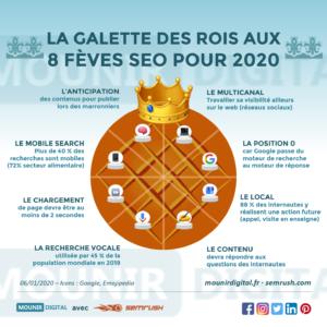 Mounir Digital - 8 fèves SEO pour 2020