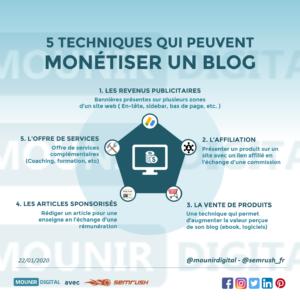 Mounir Digital - Collabs - Semrush - 5 techniques pour monétiser un blog