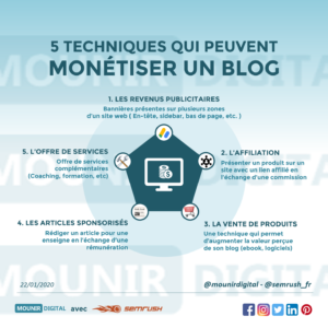 Mounir Digital - Collabs - Semrush - 5 techniques pour monétiser un blog