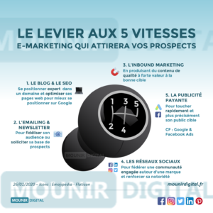 Mounir Digital - Le levier aux 5 vitesses e-marketing qui attirera vos prospects
