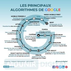 Mounir Digital - Les principaux algorithmes de Google