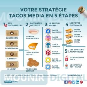 Mounir Digital - La stratégie tacos media
