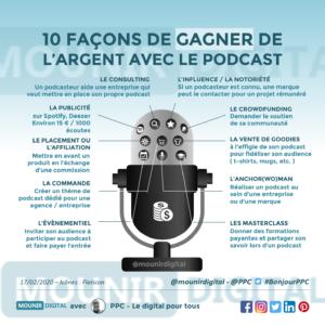 Mounir Digital - PPC - Comment gagner de l'argent grâce au podcast