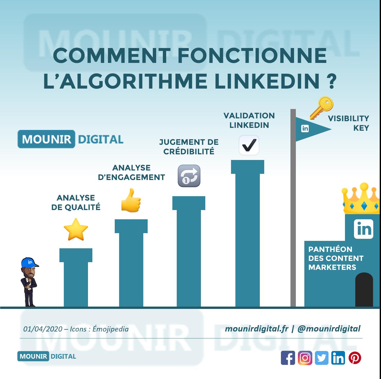 Mounir Digital - Comment fonctionne l'algorithme de LinkedIn