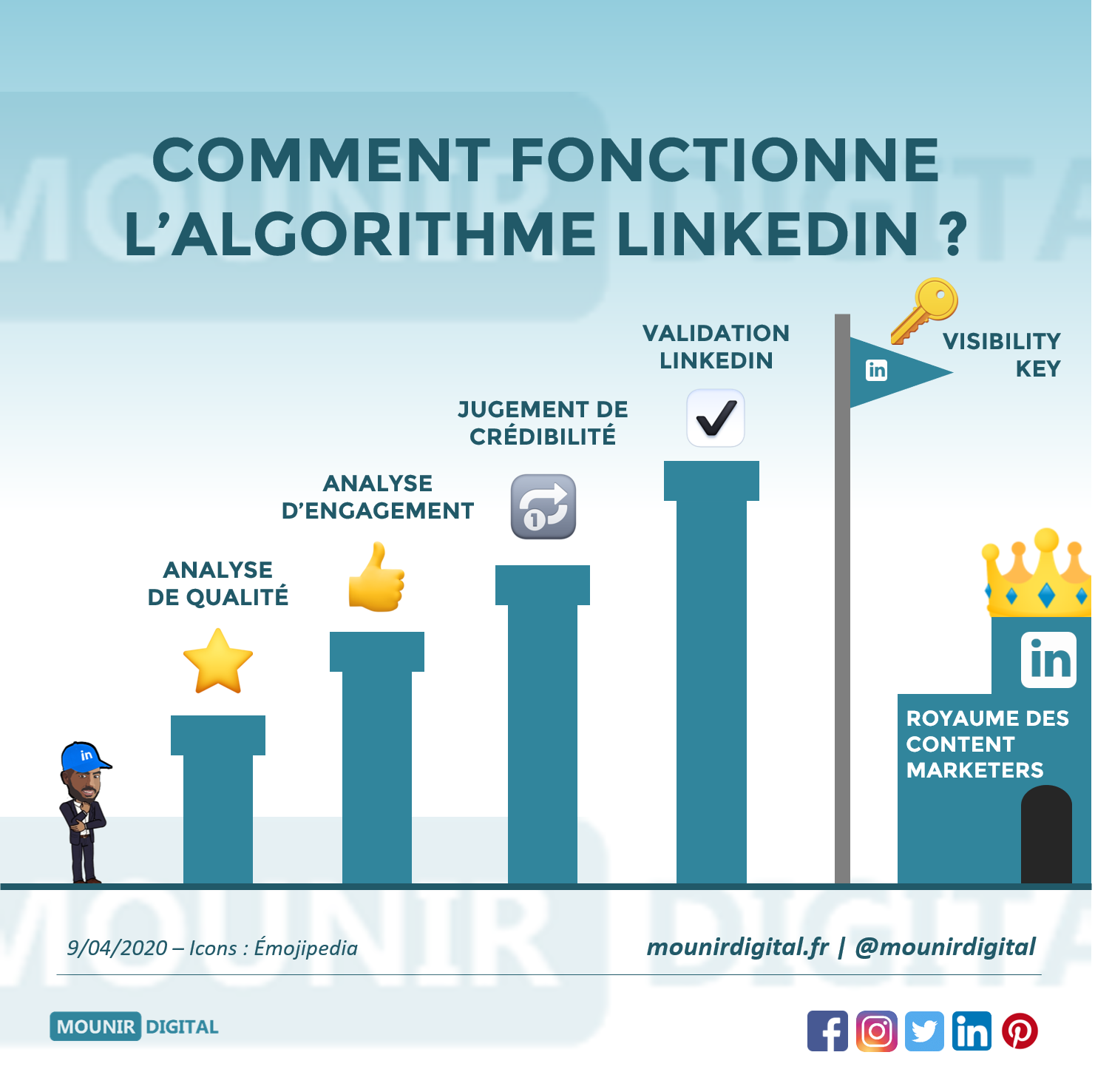 Comment fonctionne l'algorithme de LinkedIn - Mounir Digital