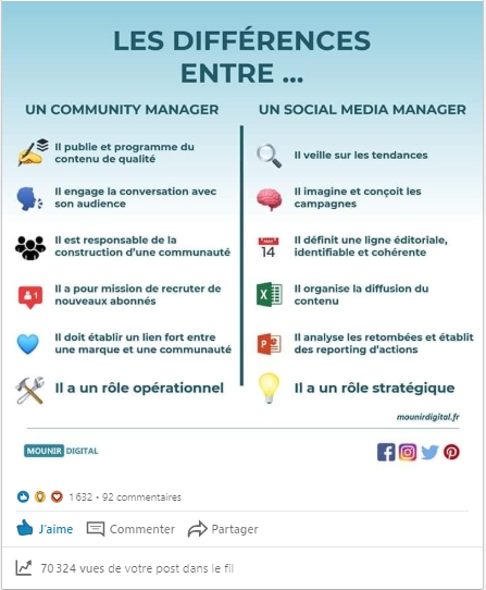 Screen - différence cm - social media manager