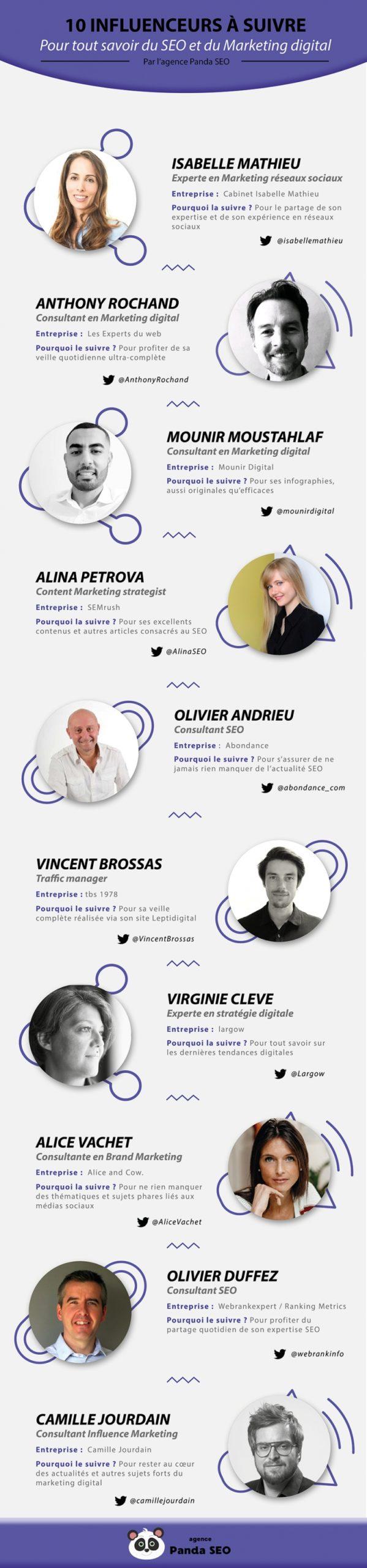 classement-influenceurs-marketing-digital-panda-seo-coaching-linkedin