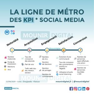 Mounir Digital - La ligne de métro des KPI social media