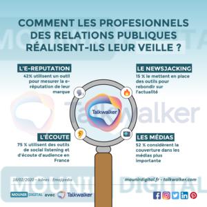 Infographie collabs - Talkwalker - Mounir Digital - 1