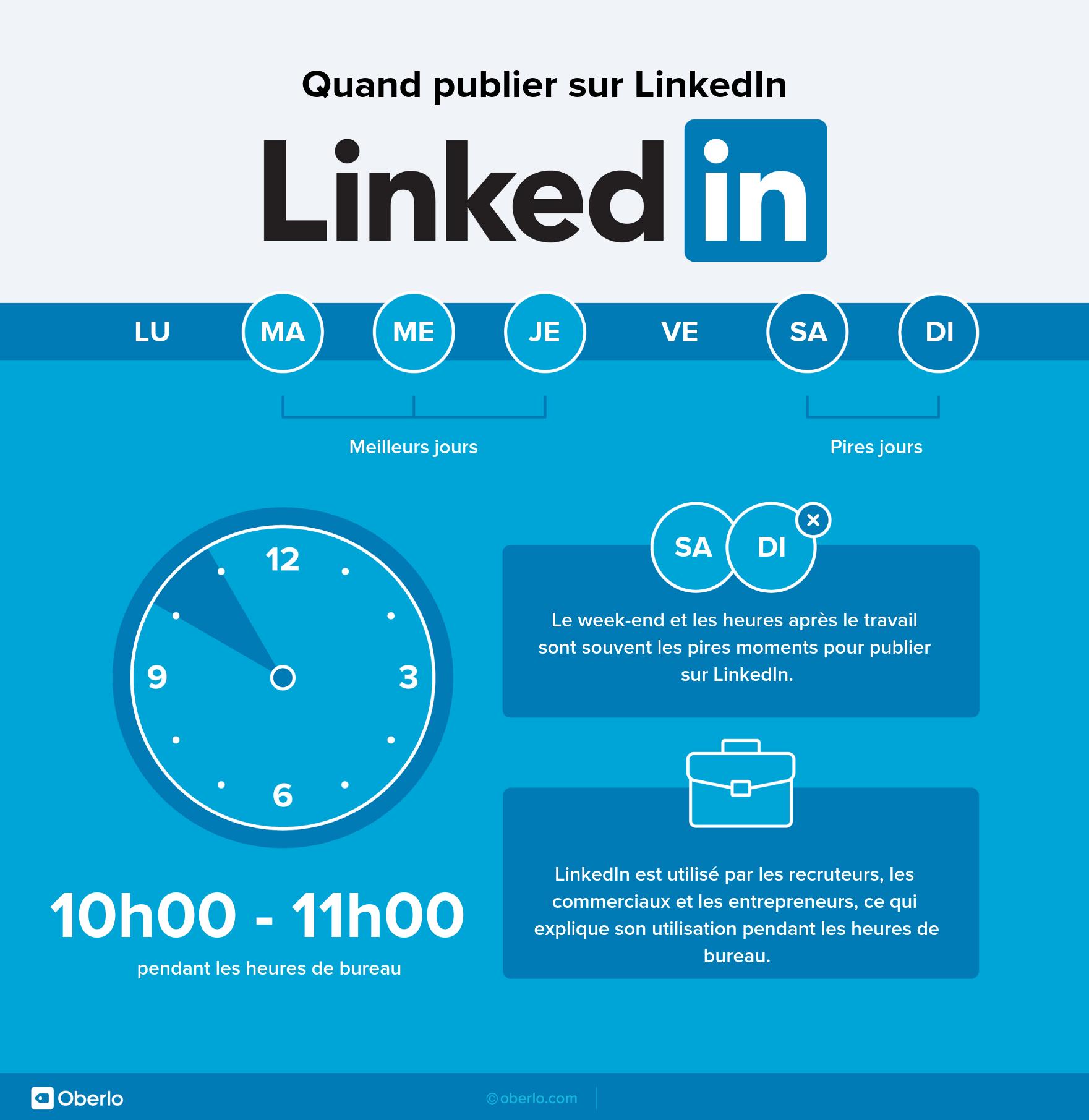 Quand publier sur LinkedIn - Oberlo - Mounir Digital