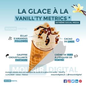 Mounir Digital - La glace à la vanill'ty metrics