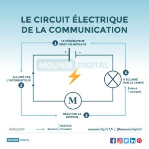 Mounir Digital - Le circuit électrique de la communication