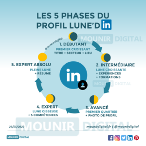 Mounir Digital - Les 5 phases du profil linkedin