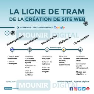 Mounir Digital - La ligne de tram de la création de site web