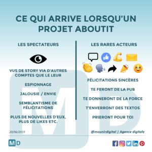 Mounir Digital - Saturday quote - spectateurs - acteurs