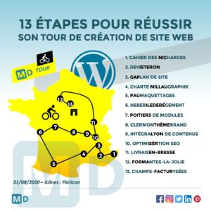 Mounir Digital - 13 étapes création de site web
