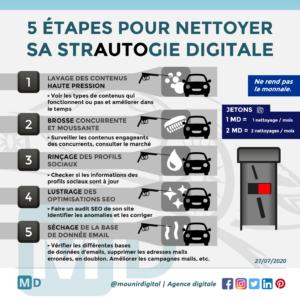 Mounir Digital - 5 étapes pour nettoyager sa strautogie digitale