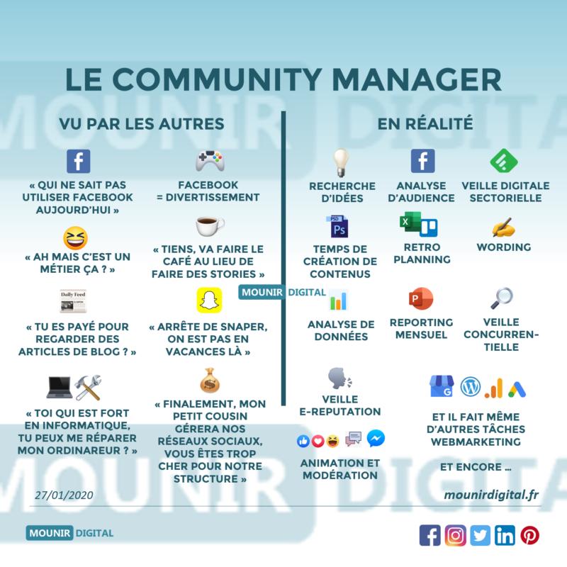 Mounir Digital - Le community manager vu par les autres ou en réalité - Consultant Social Media & Webmarketing