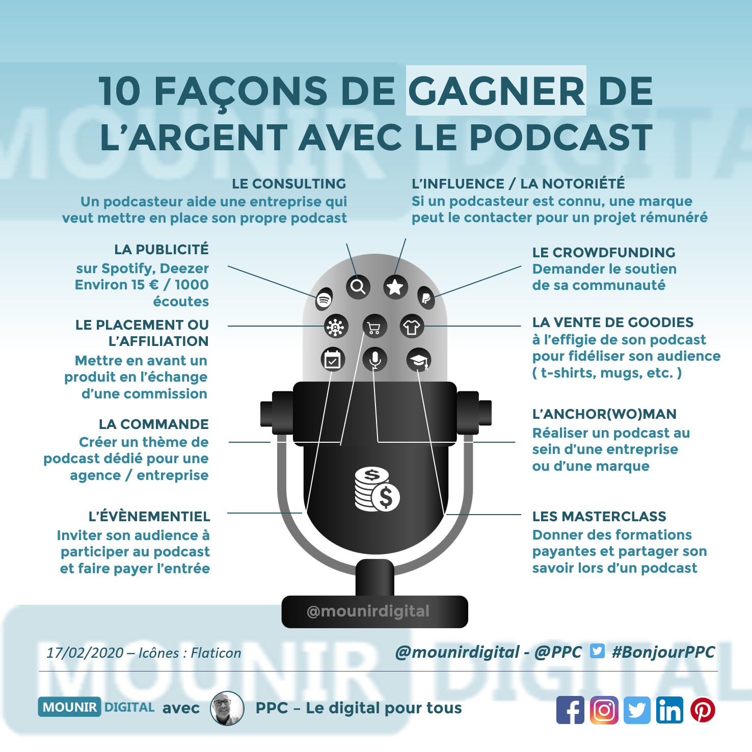 Pourquoi miser sur le podcast - Mounir Digital