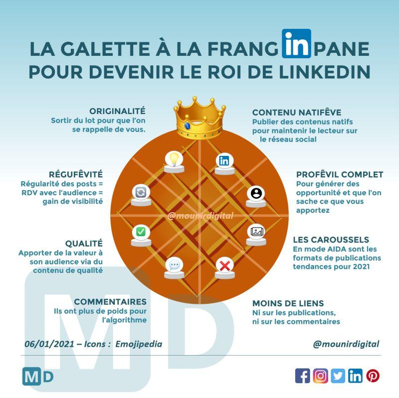 Infographie galette - Tendances social média 2021 - mounir digital