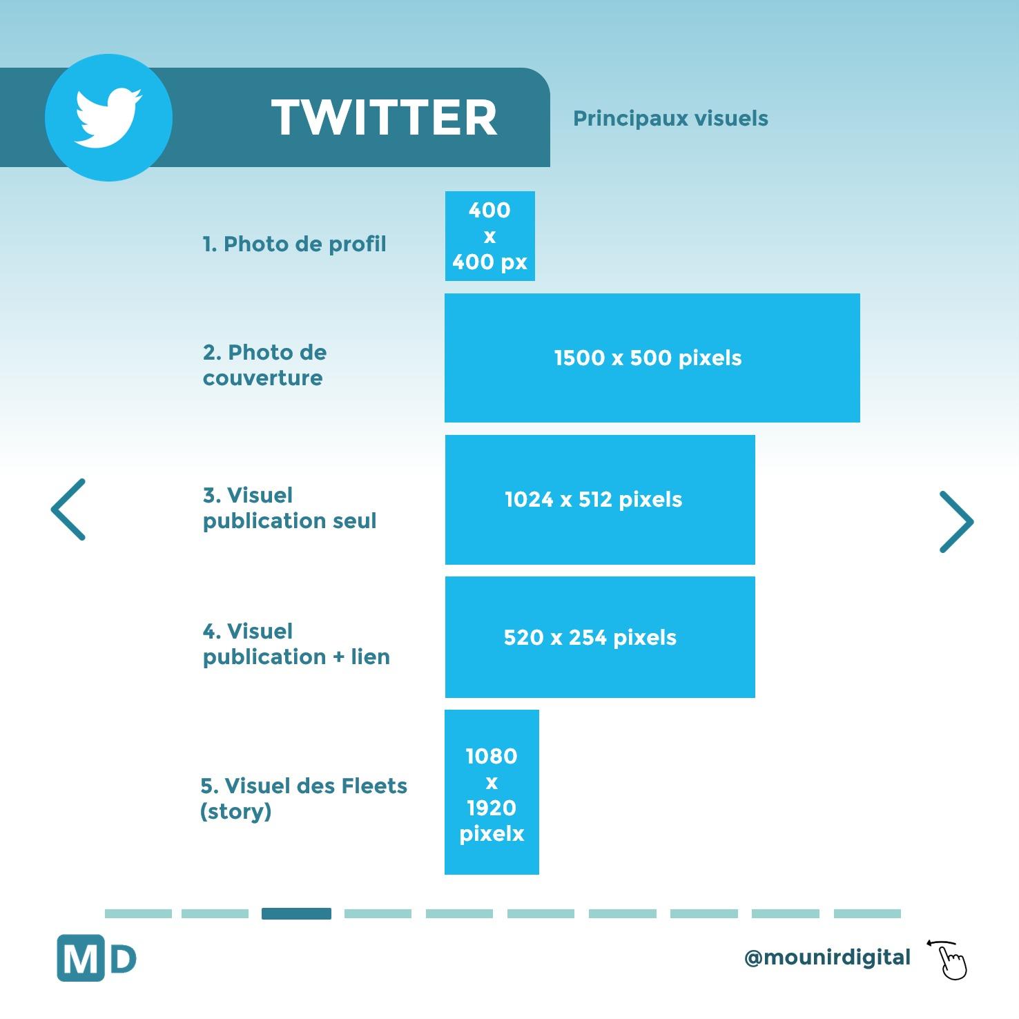 Taille visuel twitter - quelles tailles pour les visuels des réseaux sociaux - Mounir Digital