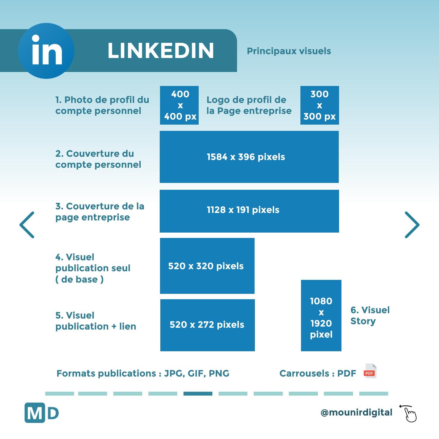 Taille visuel Linkedin - quelles tailles pour les visuels des réseaux sociaux - Mounir Digital