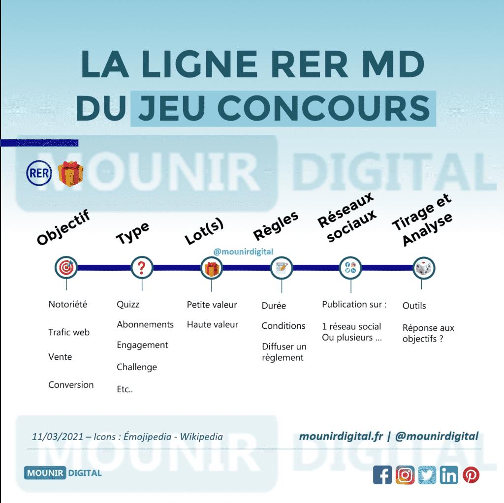 La ligne RER pour savoir comment organiser un jeu concours - Mounir Digital