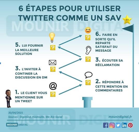 Comment utiliser Twitter pour son entreprise ? Twitter Sav - Mounir Digital