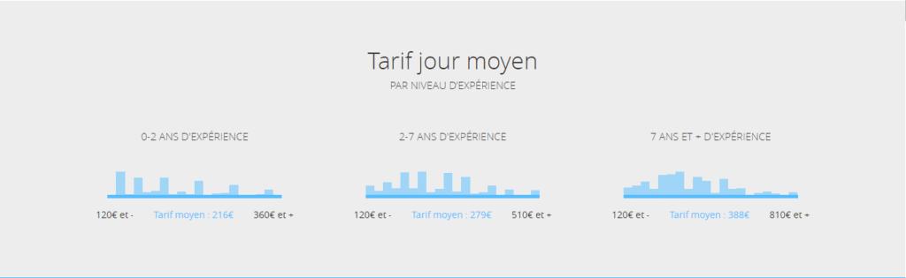 tarif jour moyen - tarifs en community management - mounir digital