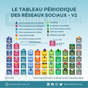 Le tableau périodique des réseaux sociaux - Version 2 - Mounir Digital