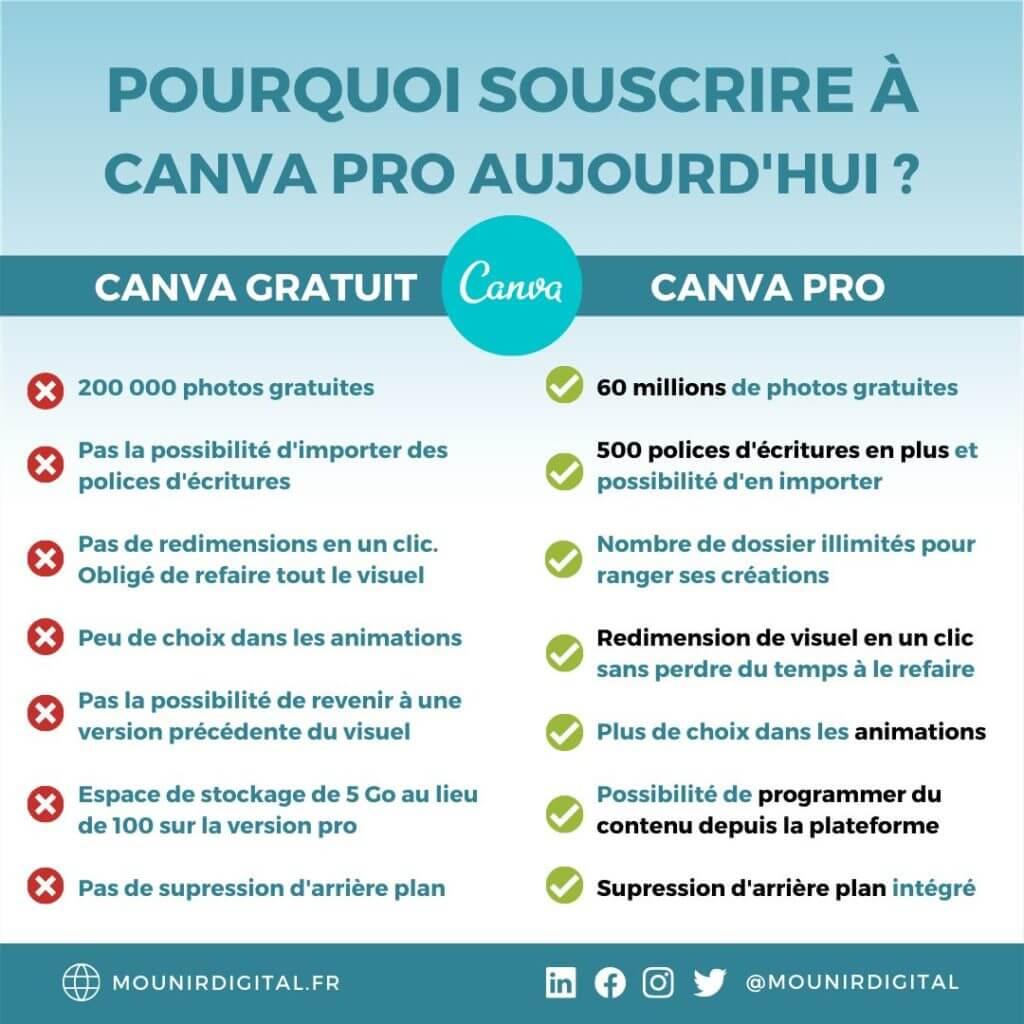 Comparatif Canva Pro - Canva gratuit - Mounir Digital